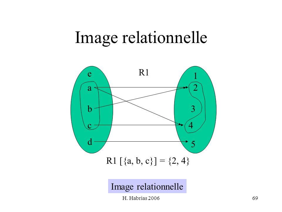 Image relationnelle e R1 1 a 2 b 3 c 4 d 5 R1 [{a, b, c}] = {2, 4}